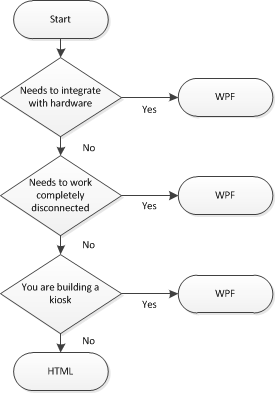 Deciding between HTML and WPF