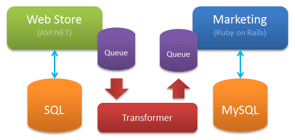 We can use queues to asynchronously share information between applications