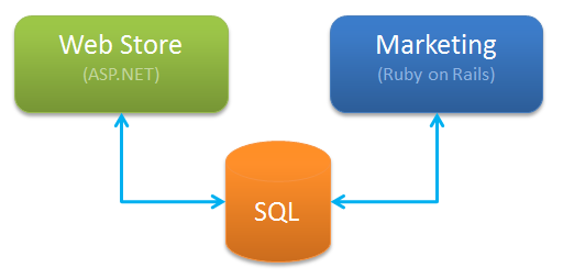 We make both applications use the same SQL Server database
