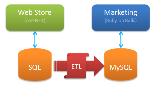 To allow each application to have its own database, we introduce ETL
