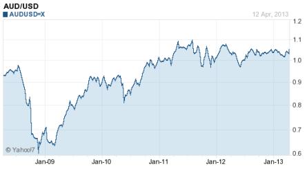 AUD vs USD, 5 year chart
