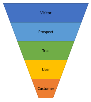 Our sales funnel